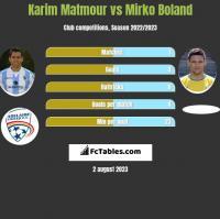 Karim Matmour vs Mirko Boland h2h player stats