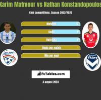Karim Matmour vs Nathan Konstandopoulos h2h player stats