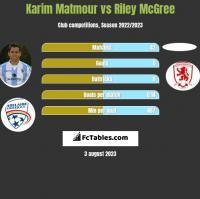 Karim Matmour vs Riley McGree h2h player stats