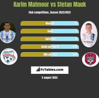 Karim Matmour vs Stefan Mauk h2h player stats