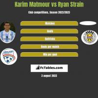Karim Matmour vs Ryan Strain h2h player stats