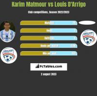 Karim Matmour vs Louis D'Arrigo h2h player stats
