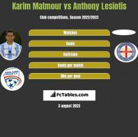 Karim Matmour vs Anthony Lesiotis h2h player stats