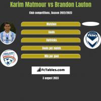 Karim Matmour vs Brandon Lauton h2h player stats