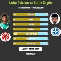 Karim Onisiwo vs Aaron Seydel h2h player stats