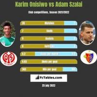 Karim Onisiwo vs Adam Szalai h2h player stats