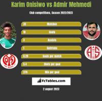 Karim Onisiwo vs Admir Mehmedi h2h player stats