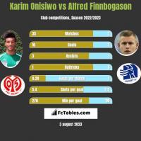 Karim Onisiwo vs Alfred Finnbogason h2h player stats