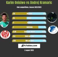 Karim Onisiwo vs Andrej Kramaric h2h player stats