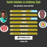Karim Onisiwo vs Anthony Ujah h2h player stats
