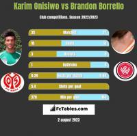 Karim Onisiwo vs Brandon Borrello h2h player stats