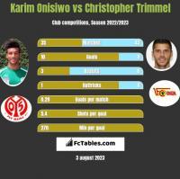 Karim Onisiwo vs Christopher Trimmel h2h player stats