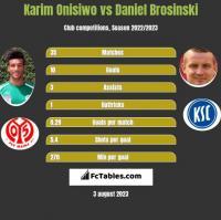 Karim Onisiwo vs Daniel Brosinski h2h player stats
