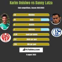 Karim Onisiwo vs Danny Latza h2h player stats