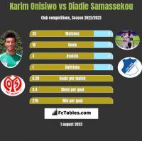 Karim Onisiwo vs Diadie Samassekou h2h player stats