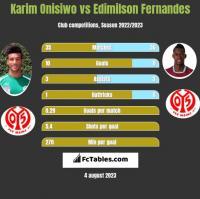 Karim Onisiwo vs Edimilson Fernandes h2h player stats