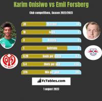 Karim Onisiwo vs Emil Forsberg h2h player stats