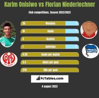 Karim Onisiwo vs Florian Niederlechner h2h player stats