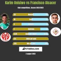 Karim Onisiwo vs Francisco Alcacer h2h player stats