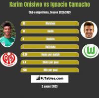 Karim Onisiwo vs Ignacio Camacho h2h player stats