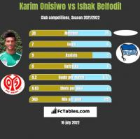 Karim Onisiwo vs Ishak Belfodil h2h player stats