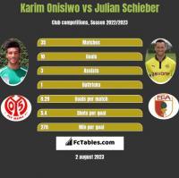 Karim Onisiwo vs Julian Schieber h2h player stats