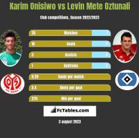 Karim Onisiwo vs Levin Mete Oztunali h2h player stats