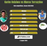 Karim Onisiwo vs Marco Terrazzino h2h player stats