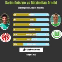 Karim Onisiwo vs Maximilian Arnold h2h player stats