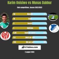 Karim Onisiwo vs Munas Dabbur h2h player stats