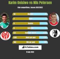 Karim Onisiwo vs Nils Petersen h2h player stats