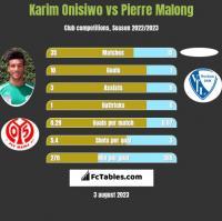 Karim Onisiwo vs Pierre Malong h2h player stats
