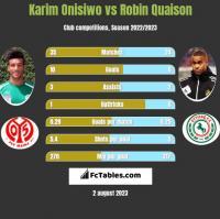 Karim Onisiwo vs Robin Quaison h2h player stats
