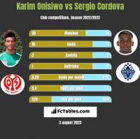 Karim Onisiwo vs Sergio Cordova h2h player stats