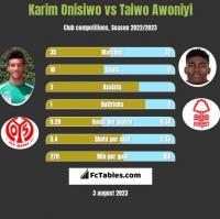 Karim Onisiwo vs Taiwo Awoniyi h2h player stats