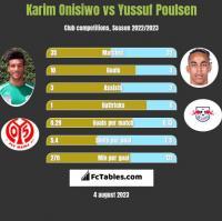 Karim Onisiwo vs Yussuf Poulsen h2h player stats