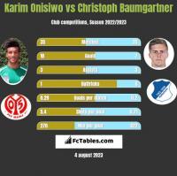 Karim Onisiwo vs Christoph Baumgartner h2h player stats