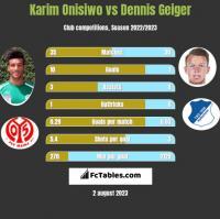 Karim Onisiwo vs Dennis Geiger h2h player stats
