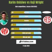 Karim Onisiwo vs Haji Wright h2h player stats