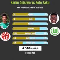 Karim Onisiwo vs Bote Baku h2h player stats