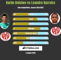 Karim Onisiwo vs Leandro Barreiro h2h player stats