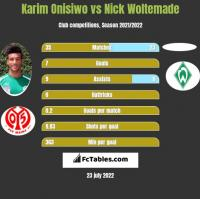 Karim Onisiwo vs Nick Woltemade h2h player stats