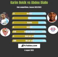 Karim Rekik vs Abdou Diallo h2h player stats