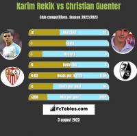Karim Rekik vs Christian Guenter h2h player stats