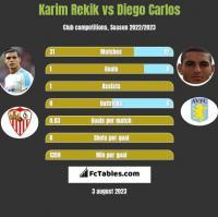 Karim Rekik vs Diego Carlos h2h player stats