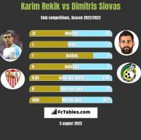 Karim Rekik vs Dimitris Siovas h2h player stats