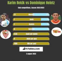 Karim Rekik vs Dominique Heintz h2h player stats