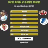 Karim Rekik vs Kasim Adams h2h player stats