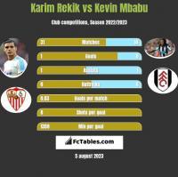 Karim Rekik vs Kevin Mbabu h2h player stats