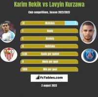 Karim Rekik vs Lavyin Kurzawa h2h player stats